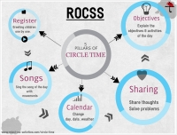 5 Pillars of the morning circle time: ROCSS